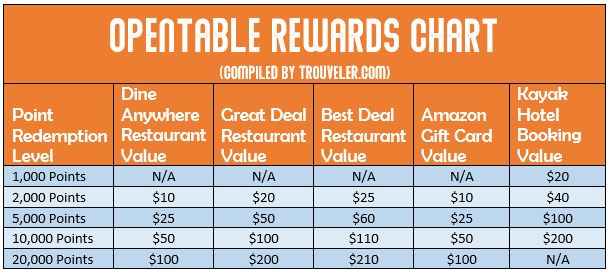 Compare OpenTable reward values between dining rewards, Amazon gift cards, and Kayak hotel booking
