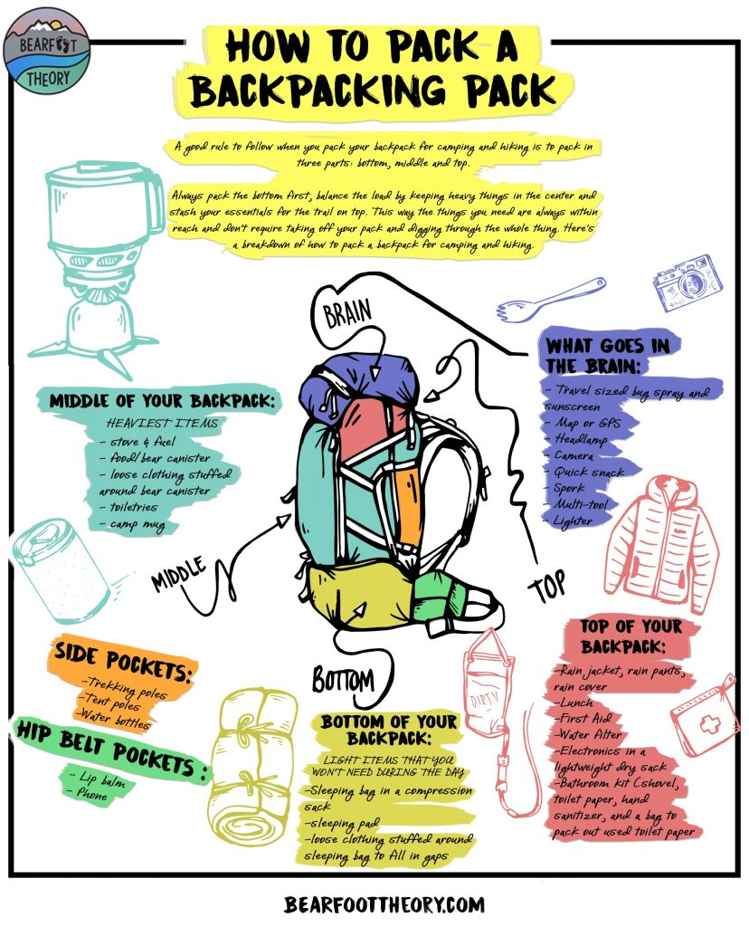 Colorful diagram of how to pack for backpacking camping trips