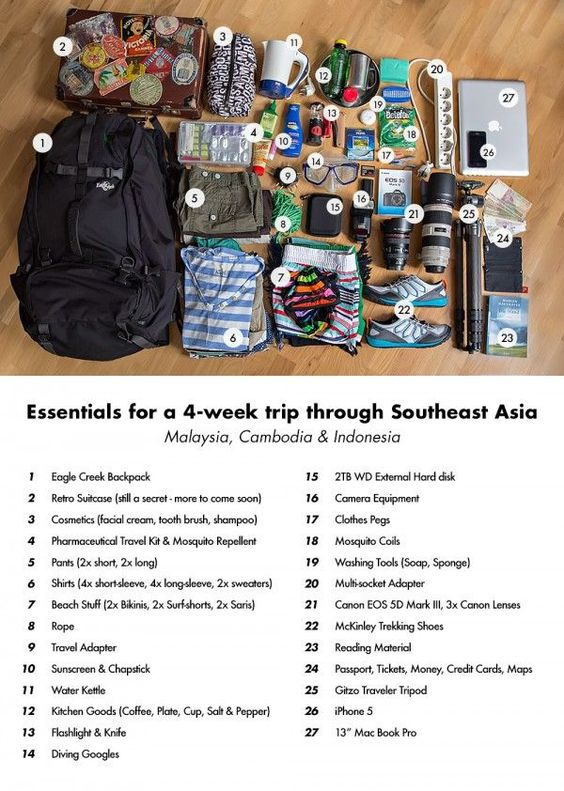 Packing list ideas for a month in Southeast Asia