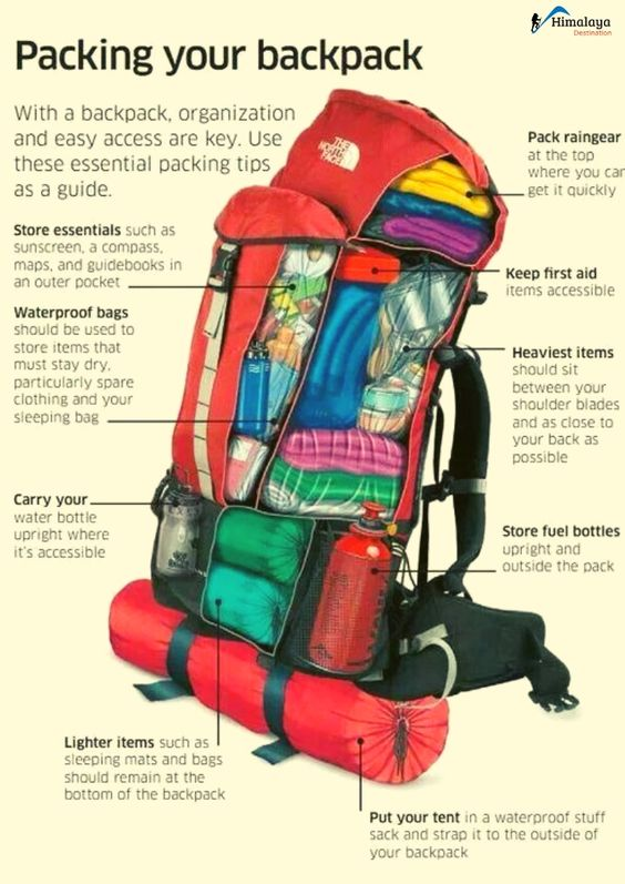 Diagram of where to pack different items in your backpack