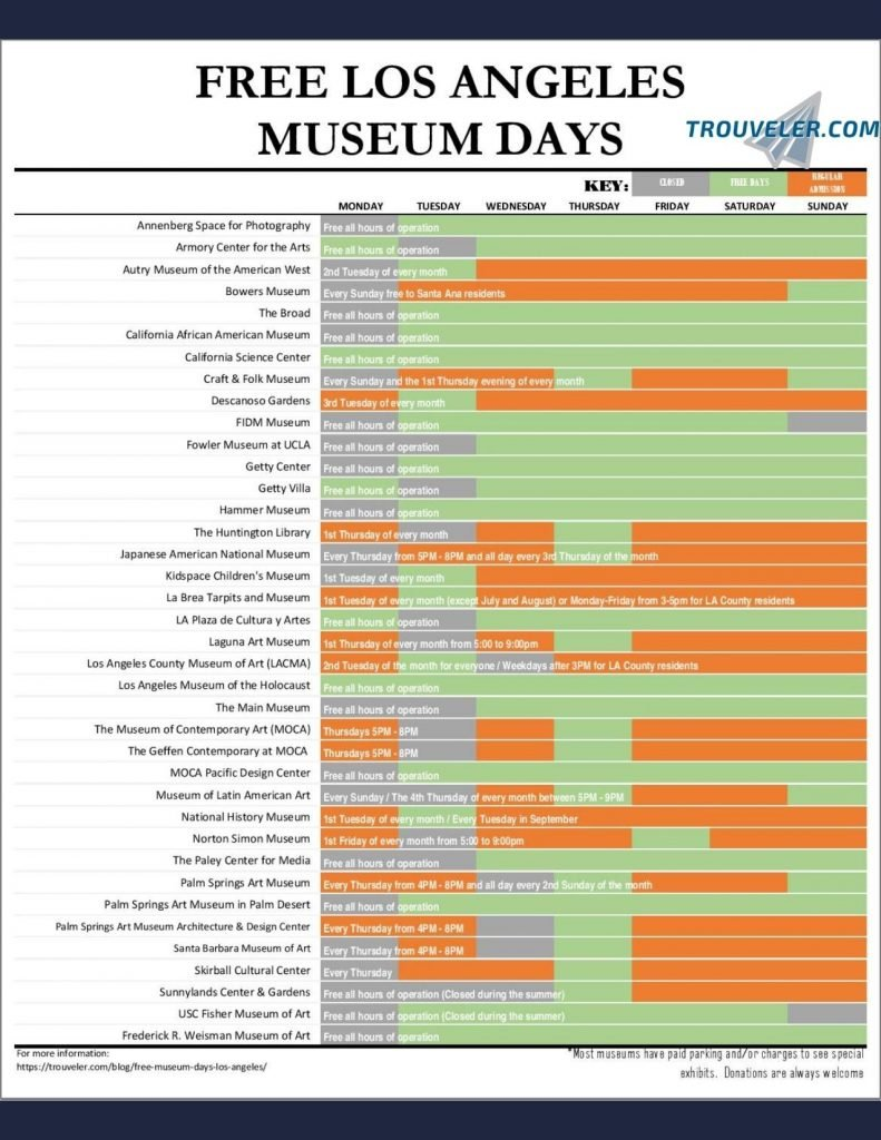 Los Angeles Museums Free Days Chart cheat sheet